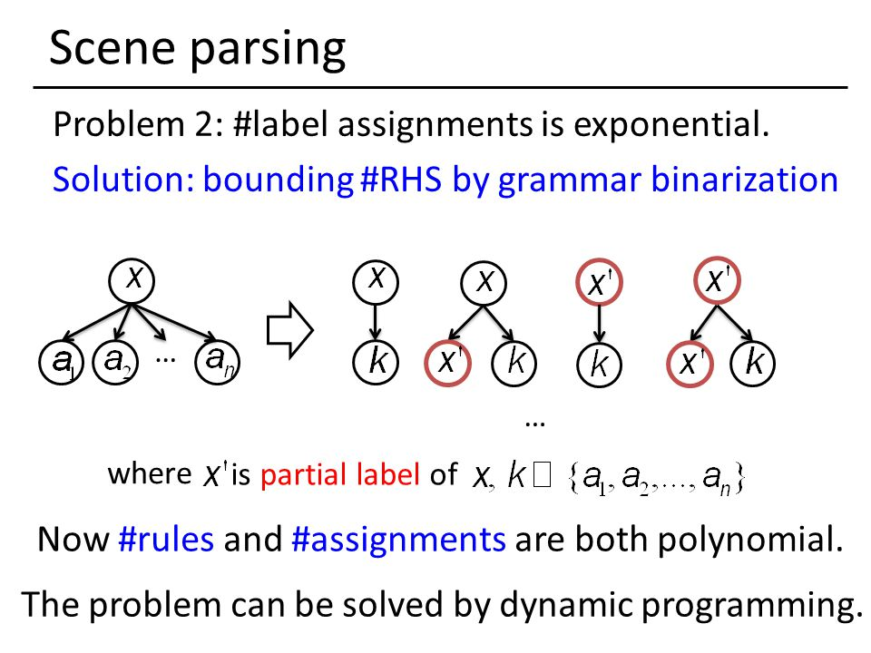 Scene parsing Problem 2: #label assignments is exponential. Solution: bounding #RHS by grammar binarization … where … Now #rules and #assignments are