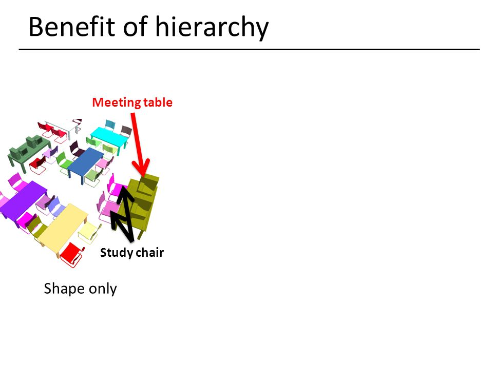 Benefit of hierarchy Meeting table Shape only Study chair