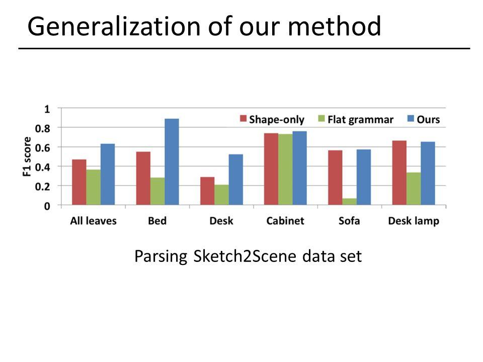 Generalization of our method Parsing Sketch2Scene data set