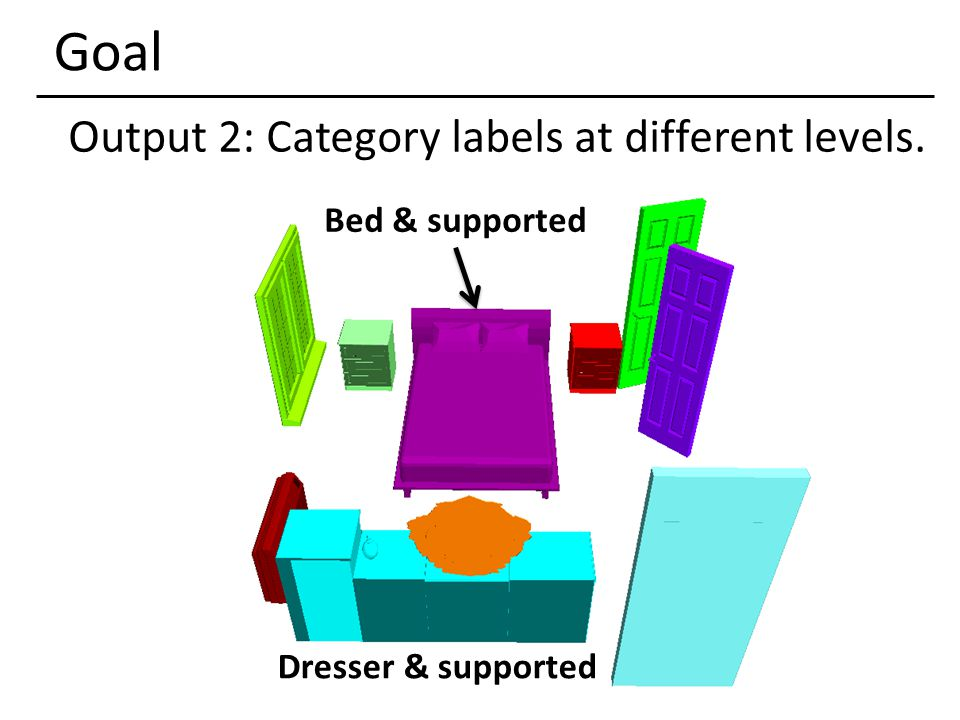 Goal Output 2: Category labels at different levels. Bed & supported Dresser & supported