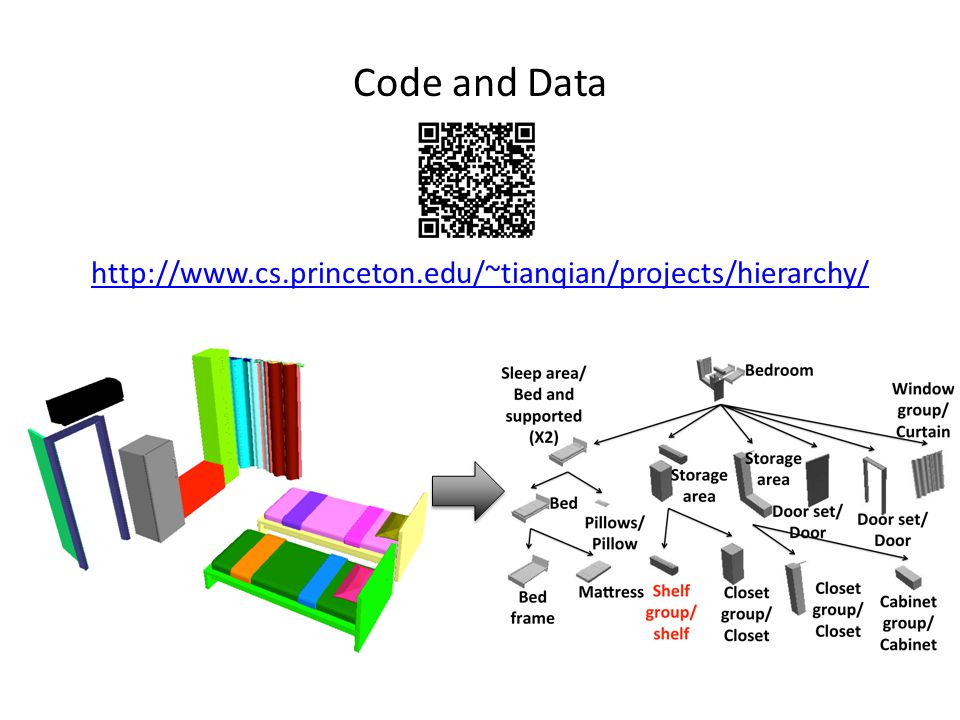 Code and Data http://www.cs.princeton.edu/~tianqian/projects/hierarchy/