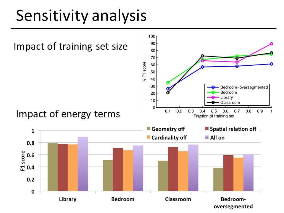 Sensitivity analysis Impact of training set size Impact of energy terms