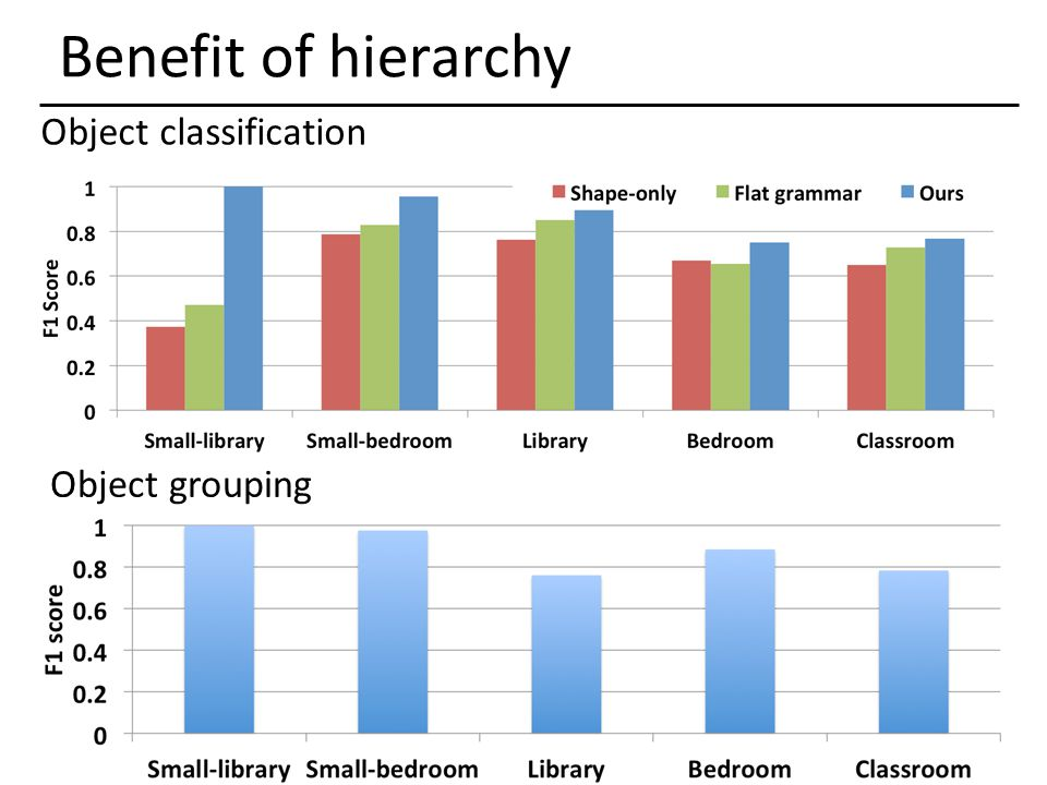 Benefit of hierarchy Object classification Object grouping