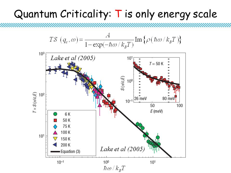 Quantum Criticality: T is only energy scale Lake et al (2005)