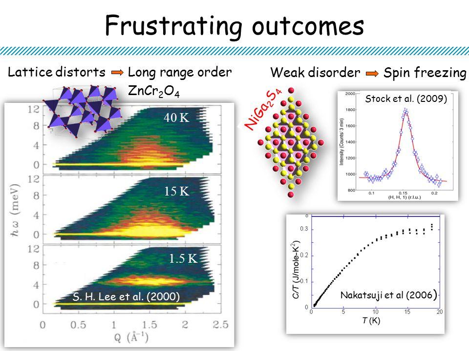 Frustrating outcomes Lattice distorts Long range order Weak disorder Spin freezing S.