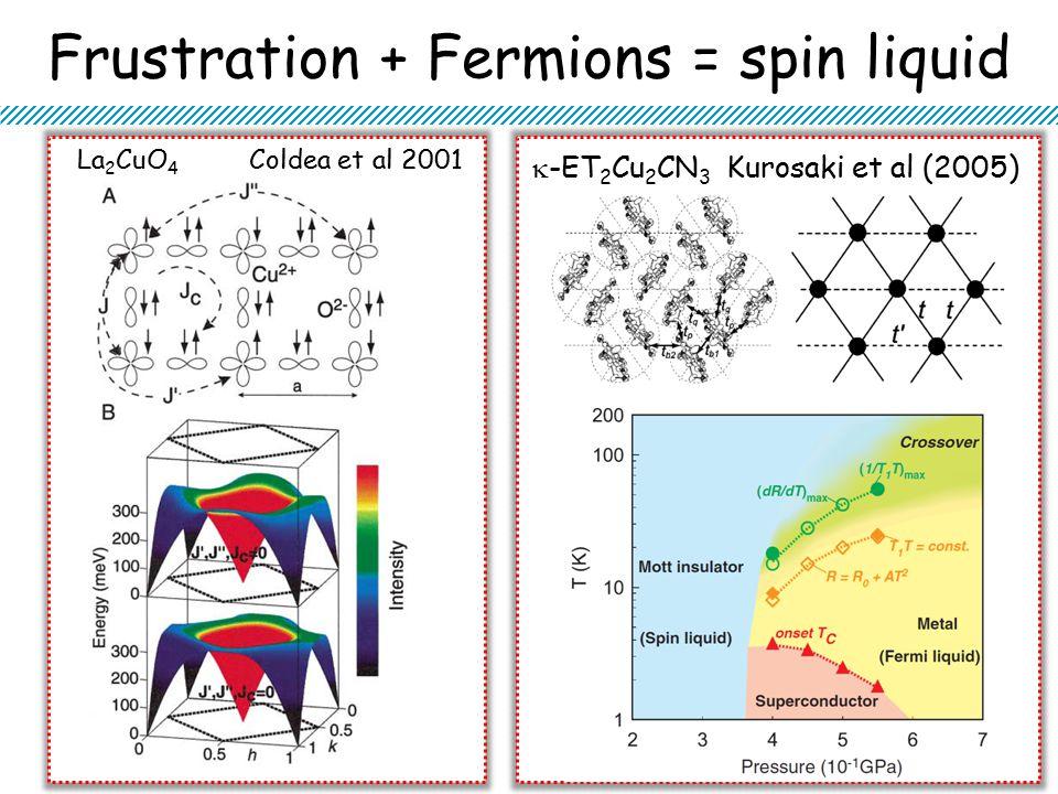 Frustration + Fermions = spin liquid La 2 CuO 4 Coldea et al 2001  -ET 2 Cu 2 CN 3 Kurosaki et al (2005)