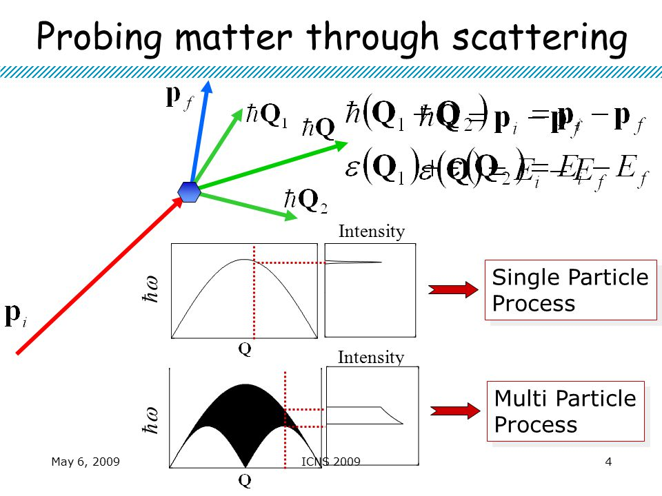 Probing matter through scattering Single Particle Process Single Particle Process Multi Particle Process Multi Particle Process ћћ Intensity ћћ Ma