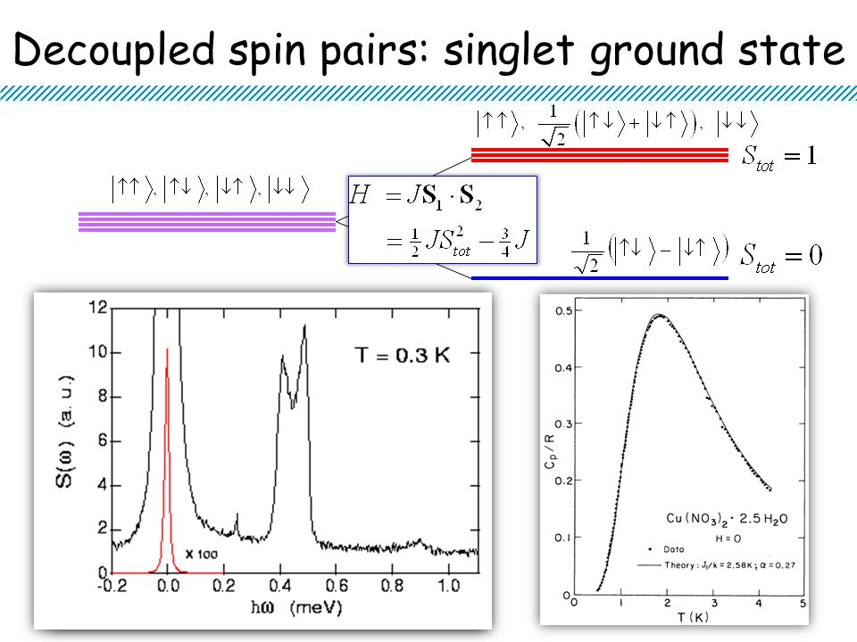 May 6, 2009 ICNS 20097 Decoupled spin pairs: singlet ground state