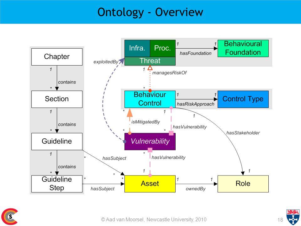 Ontology - Overview 18 © Aad van Moorsel, Newcastle University, 2010