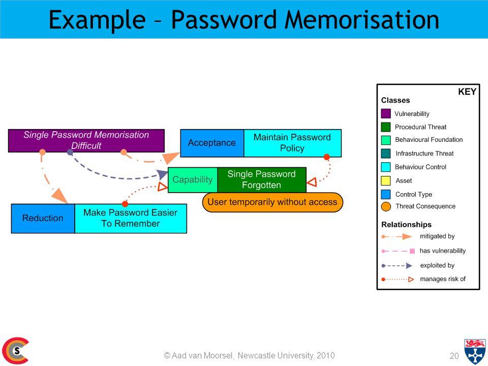 Example – Password Memorisation 20 © Aad van Moorsel, Newcastle University, 2010