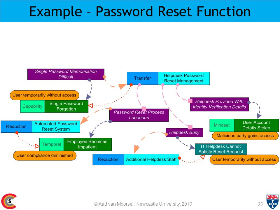 Example – Password Reset Function 22 © Aad van Moorsel, Newcastle University, 2010