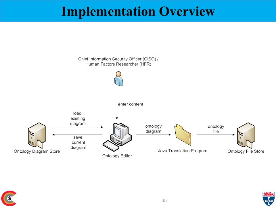 Implementation Overview 35