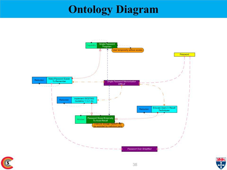 Ontology Diagram 38