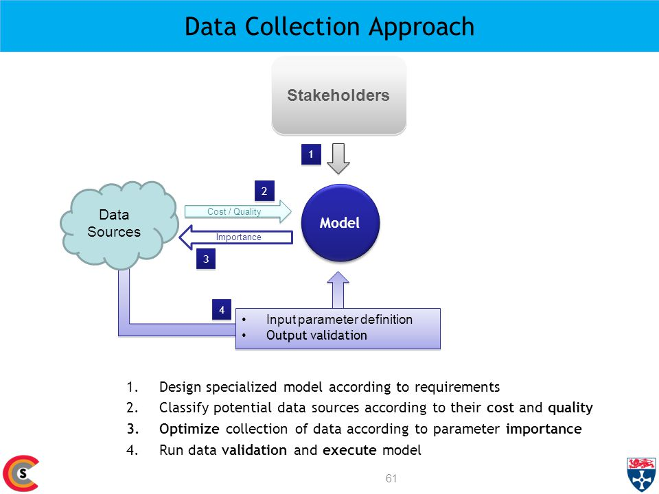 Data Collection Approach 1.Design specialized model according to requirements 2.Classify potential data sources according to their cost and quality 3.