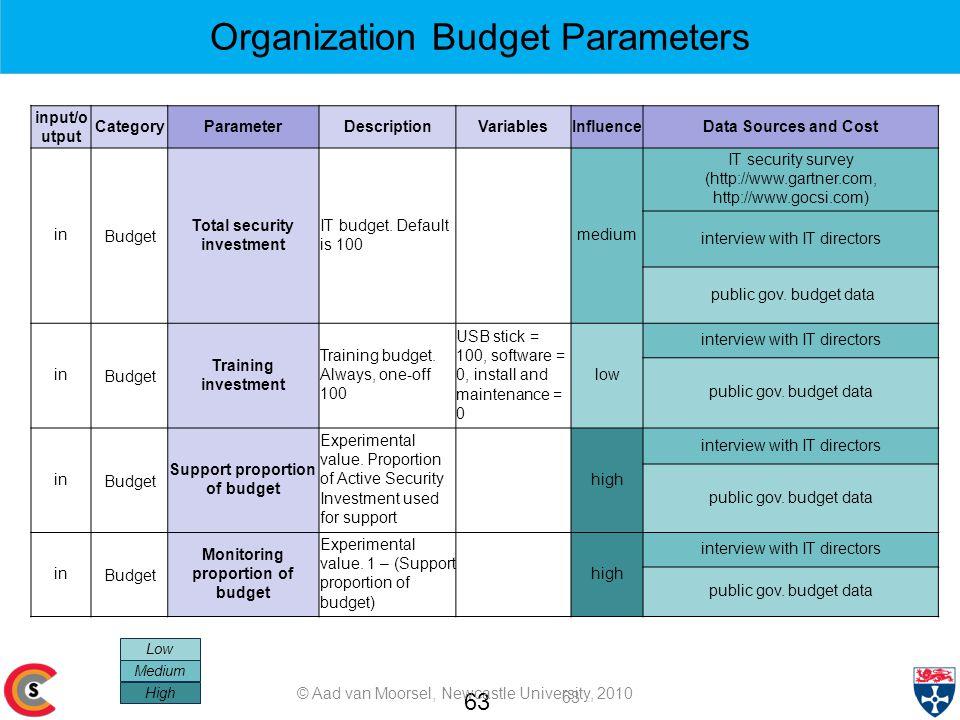 63 Low Medium High Organization Budget Parameters input/o utput CategoryParameterDescriptionVariablesInfluenceData Sources and Cost inBudget Total security investment IT budget.