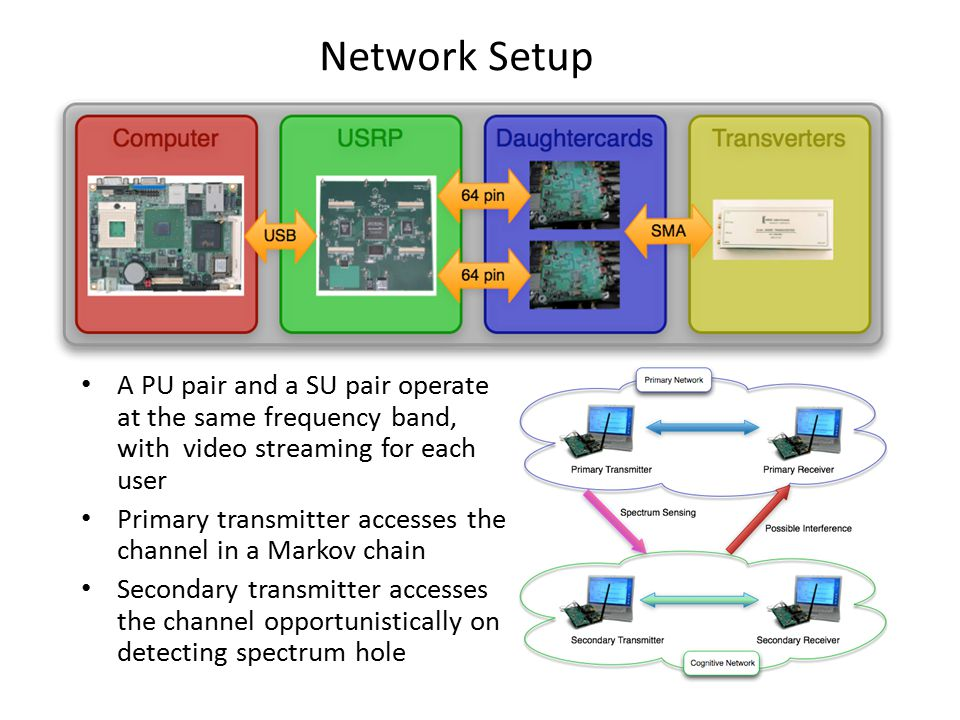 Network Setup A PU pair and a SU pair operate at the same frequency band, with video streaming for each user Primary transmitter accesses the channel in a Markov chain Secondary transmitter accesses the channel opportunistically on detecting spectrum hole