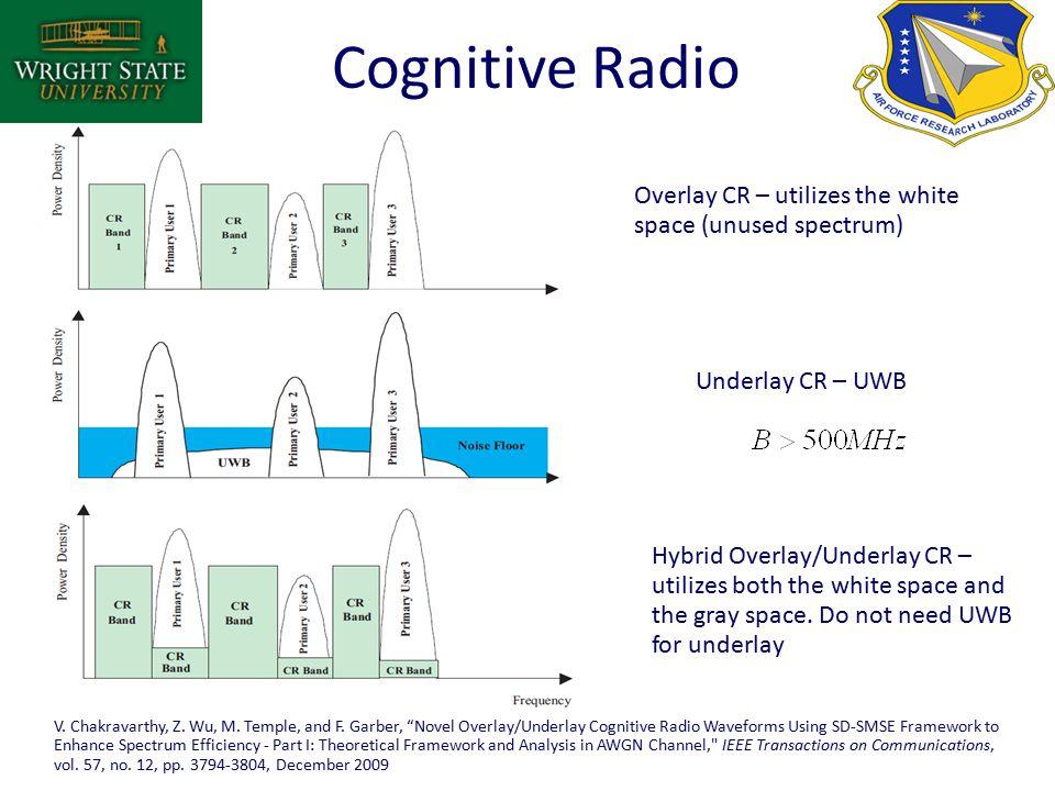 Overlay CR – utilizes the white space (unused spectrum) Underlay CR – UWB Hybrid Overlay/Underlay CR – utilizes both the white space and the gray space.