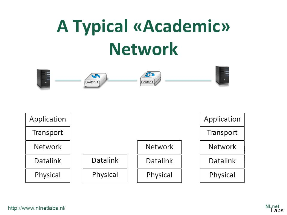 http://www.nlnetlabs.nl/ NLnet Labs A Typical «Academic» Network Physical Datalink Network Transport Application Physical Datalink Network Transport Application Physical Datalink Network Physical Datalink