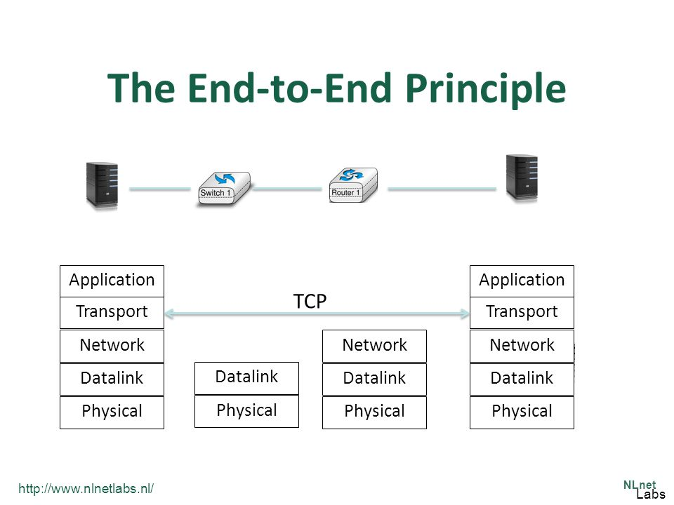 http://www.nlnetlabs.nl/ NLnet Labs The End-to-End Principle Physical Datalink Network Transport Application Physical Datalink Network Transport Application Physical Datalink Network Physical Datalink TCP