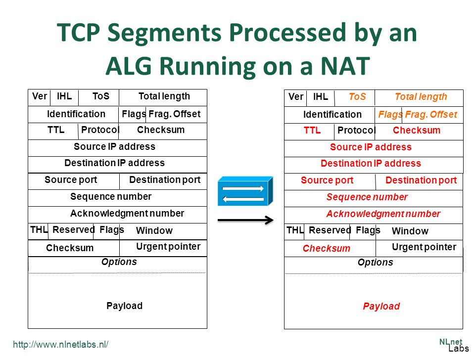 http://www.nlnetlabs.nl/ NLnet Labs TCP Segments Processed by an ALG Running on a NAT Source portDestination port Checksum Urgent pointer THL Reserved Flags Acknowledgment number Sequence number Window Ver IHL ToS Total length Checksum TTL Protocol Flags Frag.