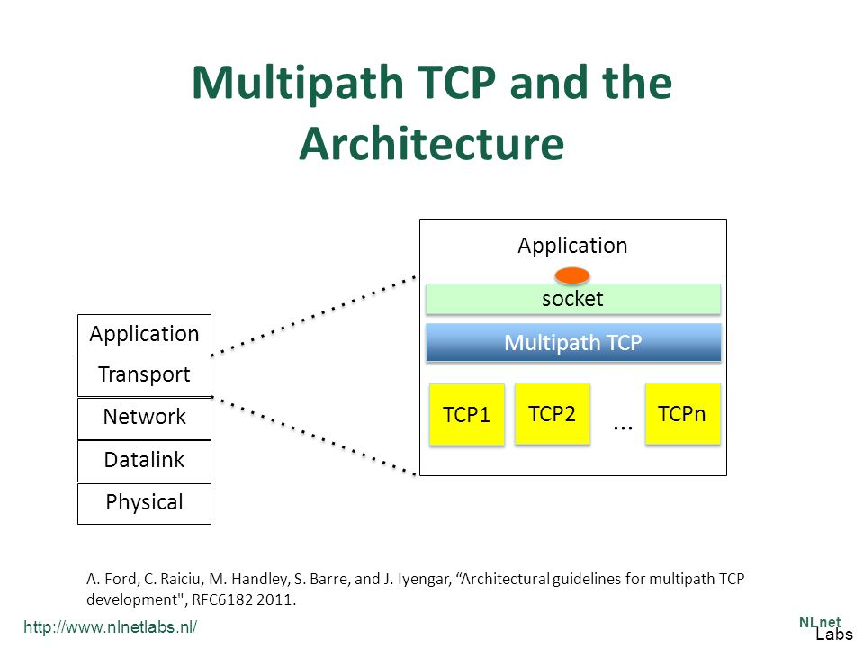 http://www.nlnetlabs.nl/ NLnet Labs Multipath TCP and the Architecture Physical Datalink Network TransportApplication Multipath TCP TCP1 socket TCP2 TCPn...