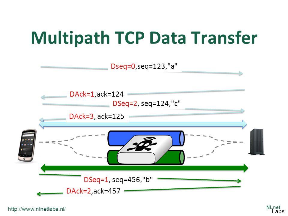 http://www.nlnetlabs.nl/ NLnet Labs Multipath TCP Data Transfer Dseq=0,seq=123, a DSeq=1, seq=456, b DSeq=2, seq=124, c DAck=1,ack=124 DAck=3, ack=125 DAck=2,ack=457
