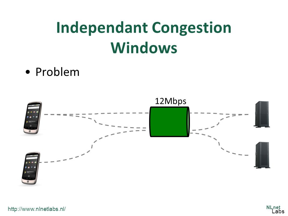 http://www.nlnetlabs.nl/ NLnet Labs Independant Congestion Windows Problem 12Mbps