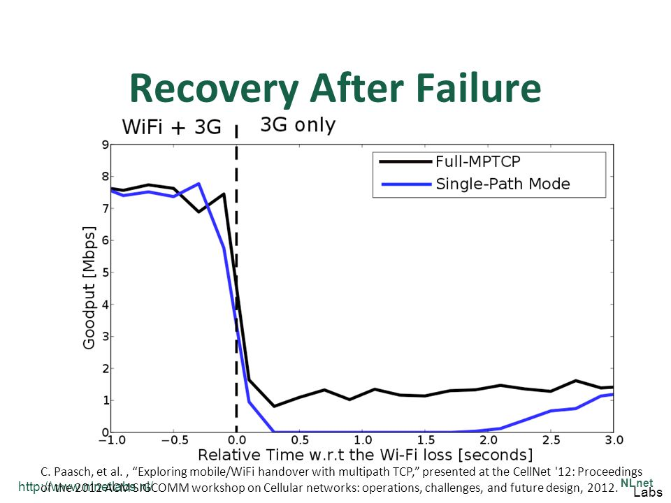 http://www.nlnetlabs.nl/ NLnet Labs Recovery After Failure C.