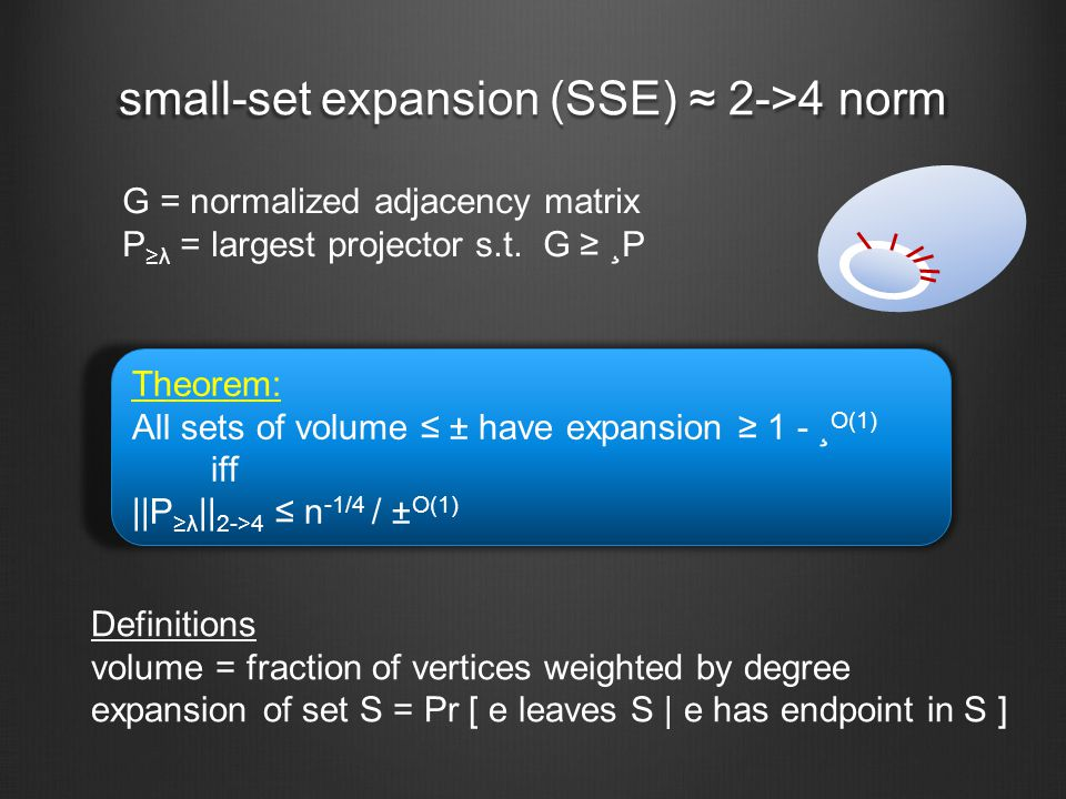 small-set expansion (SSE) ≈ 2->4 norm G = normalized adjacency matrix P ≥λ = largest projector s.t.