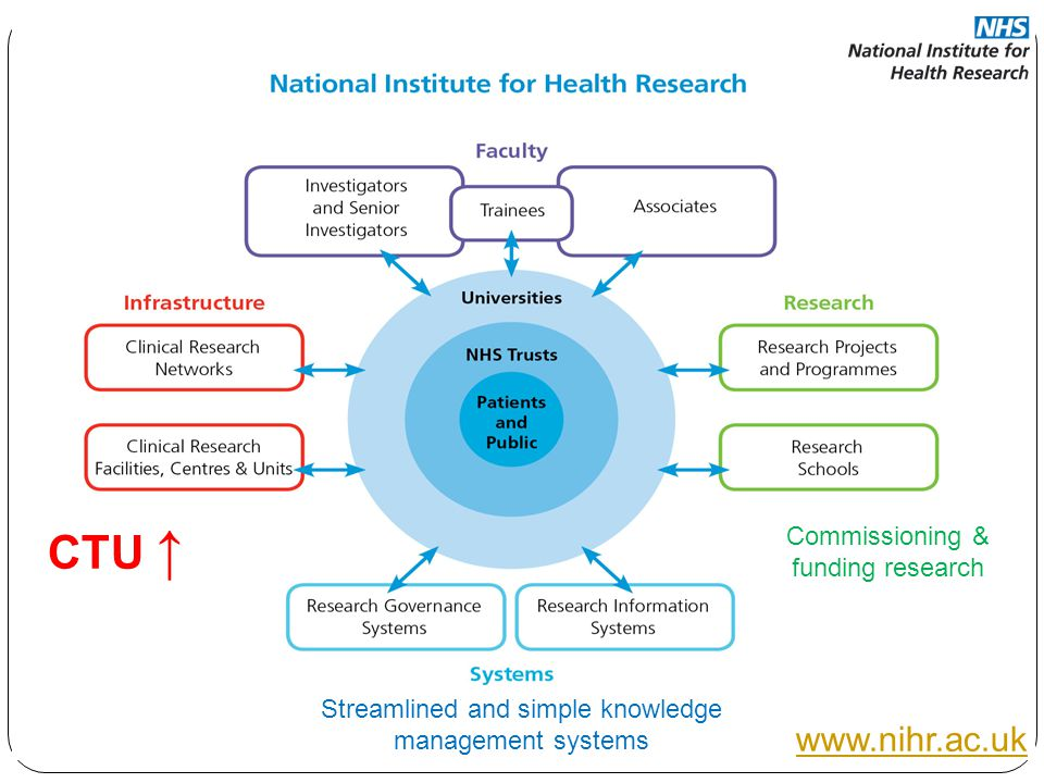 Commissioning & funding research Streamlined and simple knowledge management systems CTU ↑ www.nihr.ac.uk