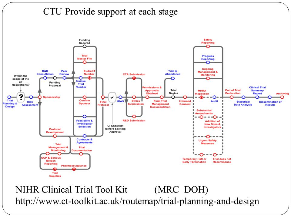 NIHR Clinical Trial Tool Kit (MRC DOH) http://www.ct-toolkit.ac.uk/routemap/trial-planning-and-design CTU Provide support at each stage