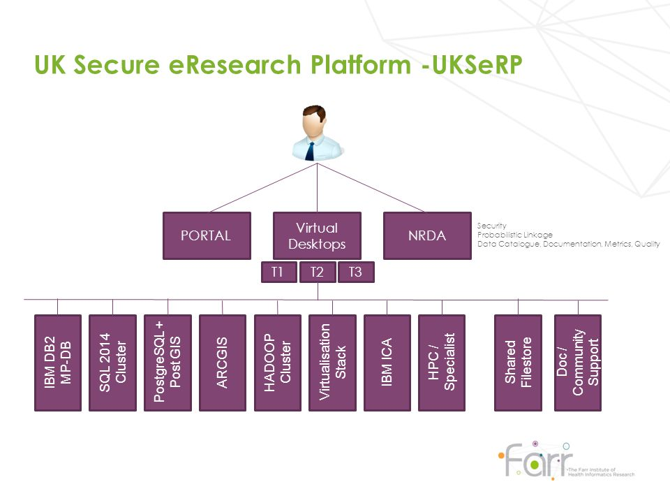 UK Secure eResearch Platform -UKSeRP IBM DB2 MP-DB SQL 2014 Cluster HADOOP Cluster Virtualisation Stack Virtual Desktops PORTAL IBM ICA PostgreSQL + Post GIS ARCGIS NRDA Security Probabilistic Linkage Data Catalogue, Documentation, Metrics, Quality T1T2T3 Shared Filestore Doc / Community Support HPC / Specialist