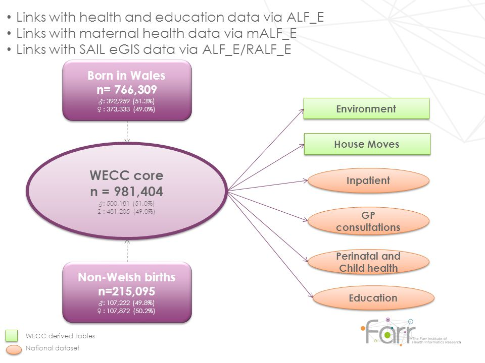 Links with health and education data via ALF_E Links with maternal health data via mALF_E Links with SAIL eGIS data via ALF_E/RALF_E WECC core n = 981,404 ♂: 500,181 (51.0%) ♀ : 481,205 (49.0%) WECC core n = 981,404 ♂: 500,181 (51.0%) ♀ : 481,205 (49.0%) Inpatient GP consultations Perinatal and Child health Environment House Moves Non-Welsh births n=215,095 ♂: 107,222 (49.8%) ♀ : 107,872 (50.2%) Non-Welsh births n=215,095 ♂: 107,222 (49.8%) ♀ : 107,872 (50.2%) Born in Wales n= 766,309 ♂: 392,959 (51.3%) ♀ : 373,333 (49.0%) Born in Wales n= 766,309 ♂: 392,959 (51.3%) ♀ : 373,333 (49.0%) WECC derived tables National dataset Education