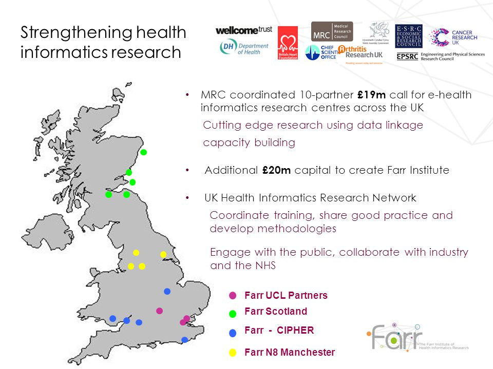 Farr UCL Partners Farr Scotland Farr - CIPHER Farr N8 Manchester Strengthening health informatics research MRC coordinated 10-partner £19m call for e-health informatics research centres across the UK Cutting edge research using data linkage capacity building Additional £20m capital to create Farr Institute UK Health Informatics Research Network Coordinate training, share good practice and develop methodologies Engage with the public, collaborate with industry and the NHS