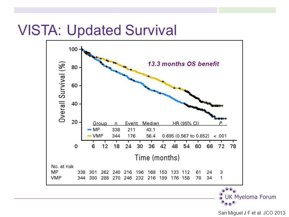 VISTA: Updated Survival San Miguel J F et al. JCO 2013 13.3 months OS benefit