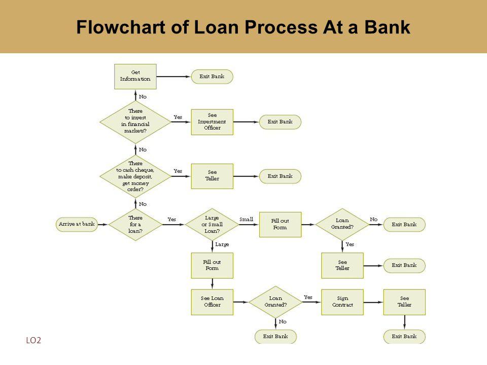 Flowchart of Loan Process At a Bank LO2