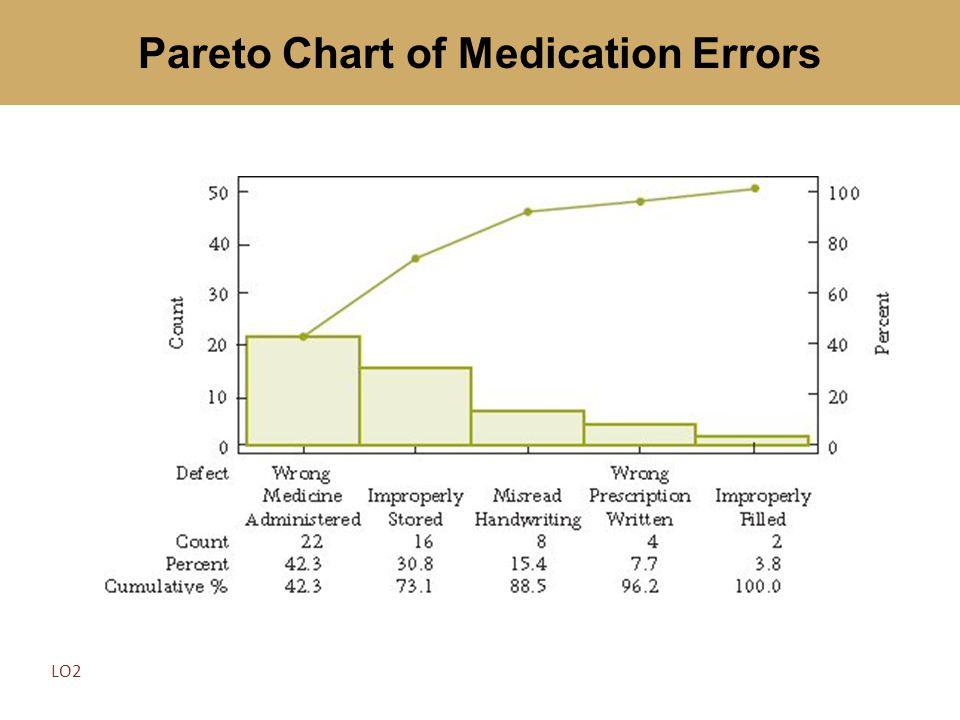 Pareto Chart of Medication Errors LO2