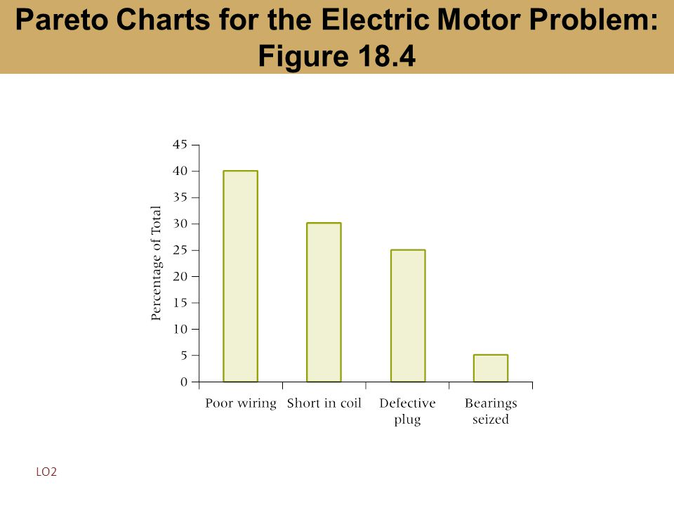Pareto Charts for the Electric Motor Problem: Figure 18.4 LO2