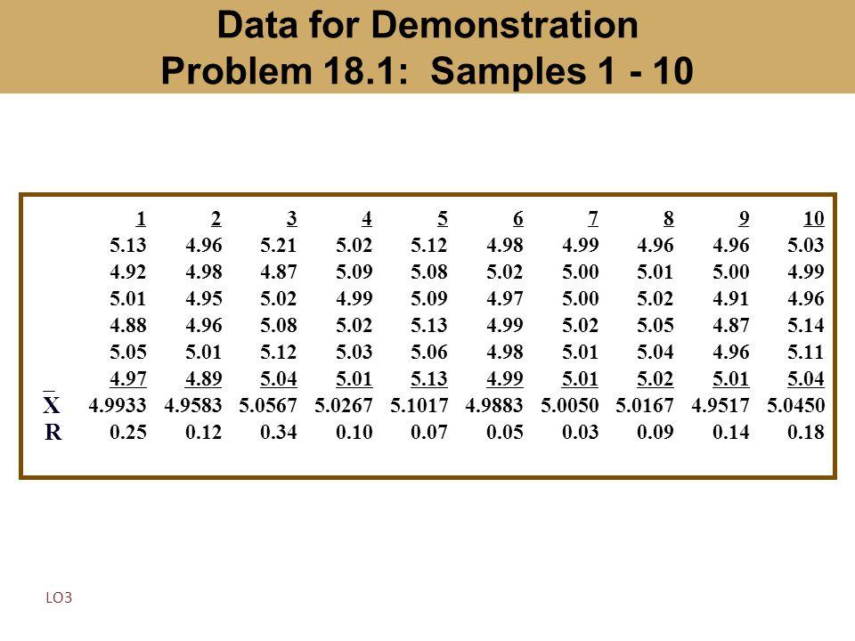 Data for Demonstration Problem 18.1: Samples 1 - 10 12345678910 5.134.965.215.025.124.984.994.96 5.03 4.924.984.875.095.085.025.005.015.004.99 5.014.9