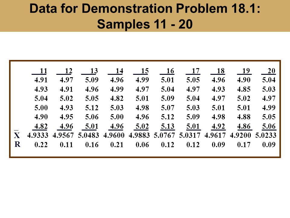 Data for Demonstration Problem 18.1: Samples 11 - 20 11121314151617181920 4.914.975.094.964.995.015.054.964.905.04 4.934.914.964.994.975.044.974.934.8