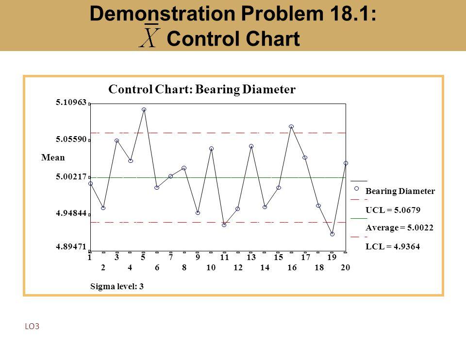 Demonstration Problem 18.1: Control Chart Sigma level: 3 20 19 18 17 16 15 14 13 12 11 10 9 8 7 6 5 4 3 2 1 Bearing Diameter UCL = 5.0679 Average = 5.