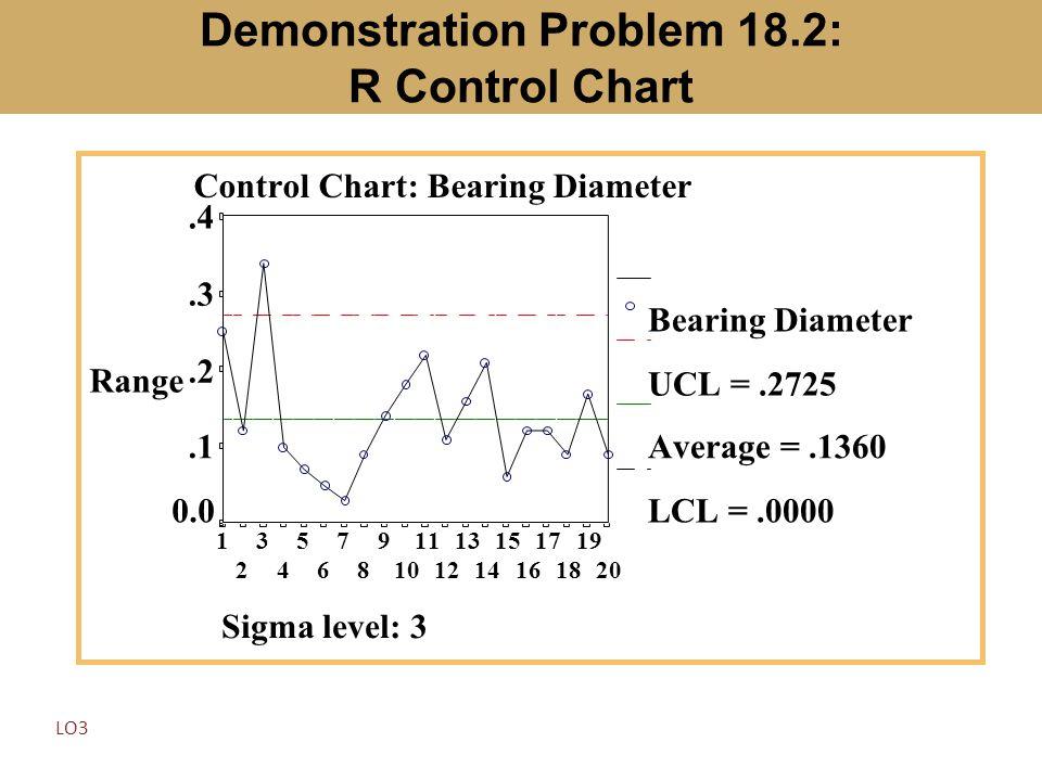 Demonstration Problem 18.2: R Control Chart LO3