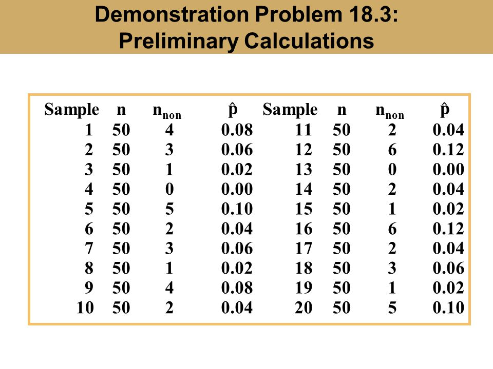 Demonstration Problem 18.3: Preliminary Calculations Samplenn non Samplenn non 15040.08115020.04 25030.06125060.12 35010.02135000.00 45000.00145020.04