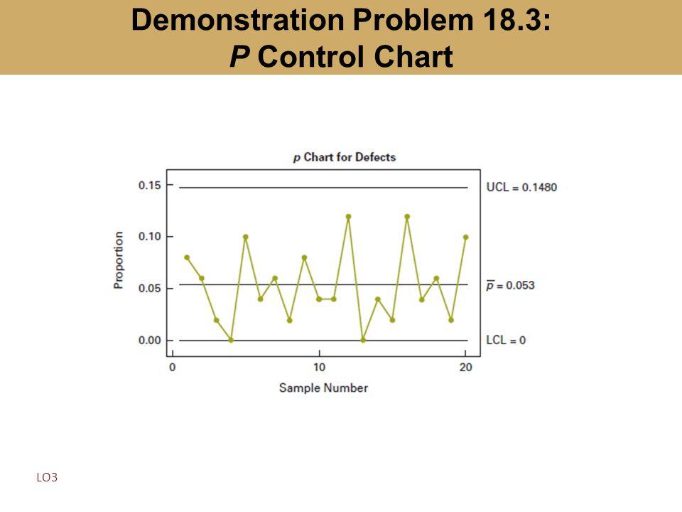 Demonstration Problem 18.3: P Control Chart LO3