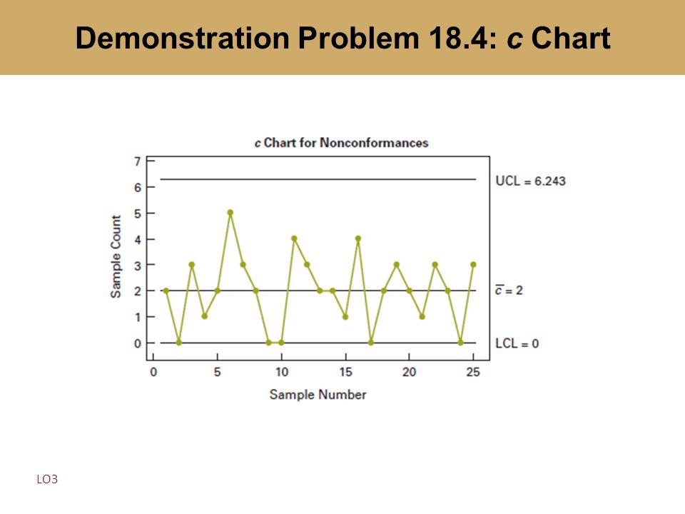 Demonstration Problem 18.4: c Chart LO3