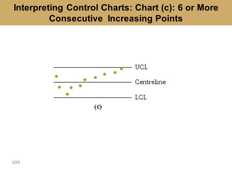Interpreting Control Charts: Chart (c): 6 or More Consecutive Increasing Points LO3