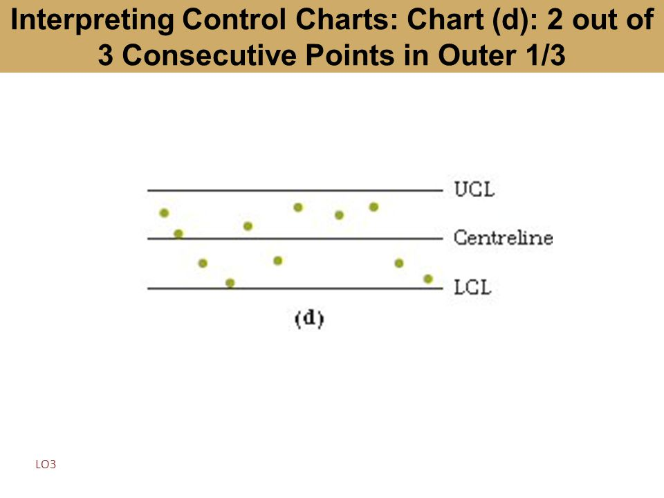 Interpreting Control Charts: Chart (d): 2 out of 3 Consecutive Points in Outer 1/3 LO3
