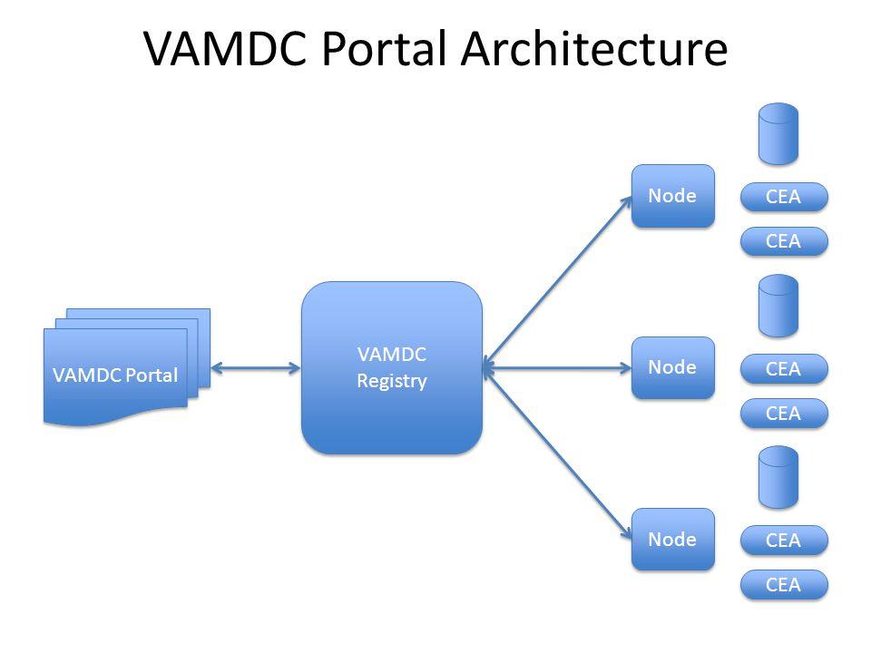 VAMDC Portal Architecture Node CEA Node CEA Node CEA VAMDC Registry VAMDC Registry VAMDC Portal