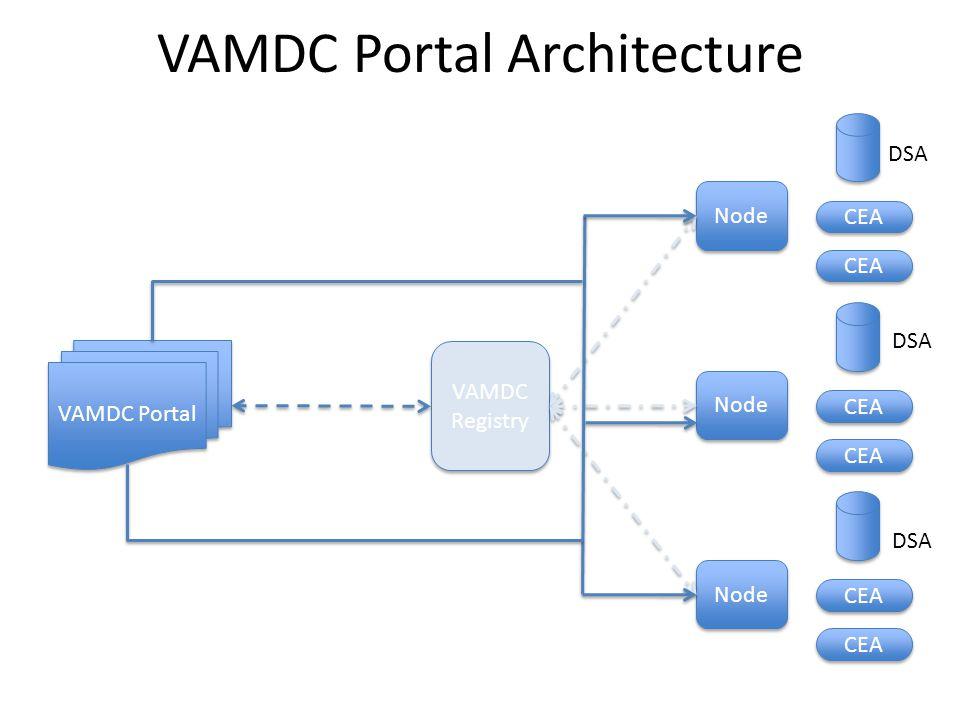 Node CEA Node CEA Node CEA VAMDC Registry VAMDC Registry VAMDC Portal DSA