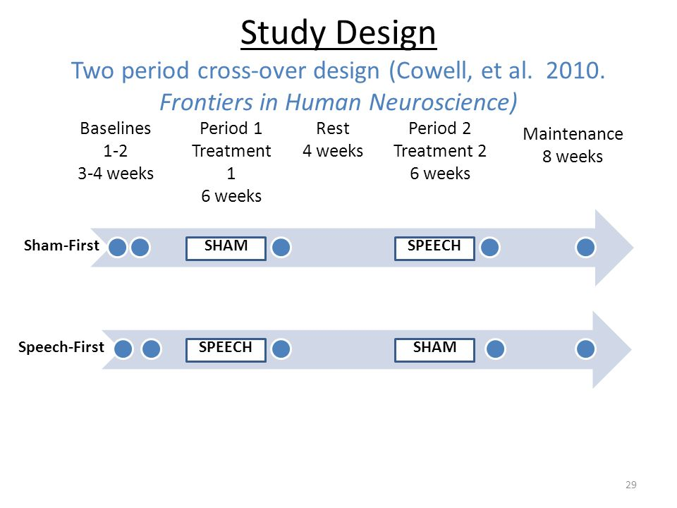 Study Design Two period cross-over design (Cowell, et al. 2010. Frontiers in Human Neuroscience) RestMaintenance 29 Period 1 Treatment 1 6 weeks Perio
